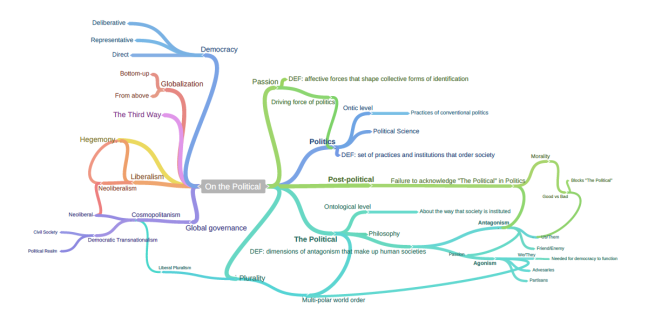 Mind map of key terms from Mouffe (2005)