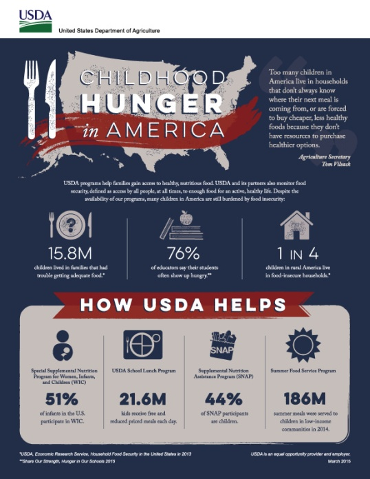 hunger-in-america